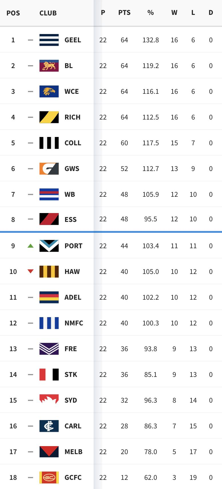 Afl top 8 betting odds corby by election betting odds