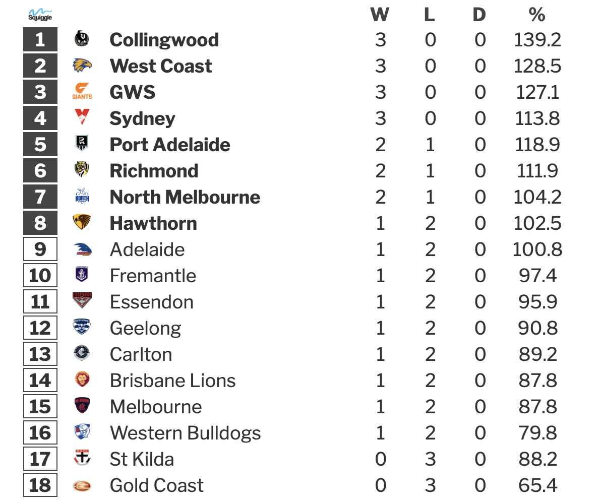 afl betting odds round 139