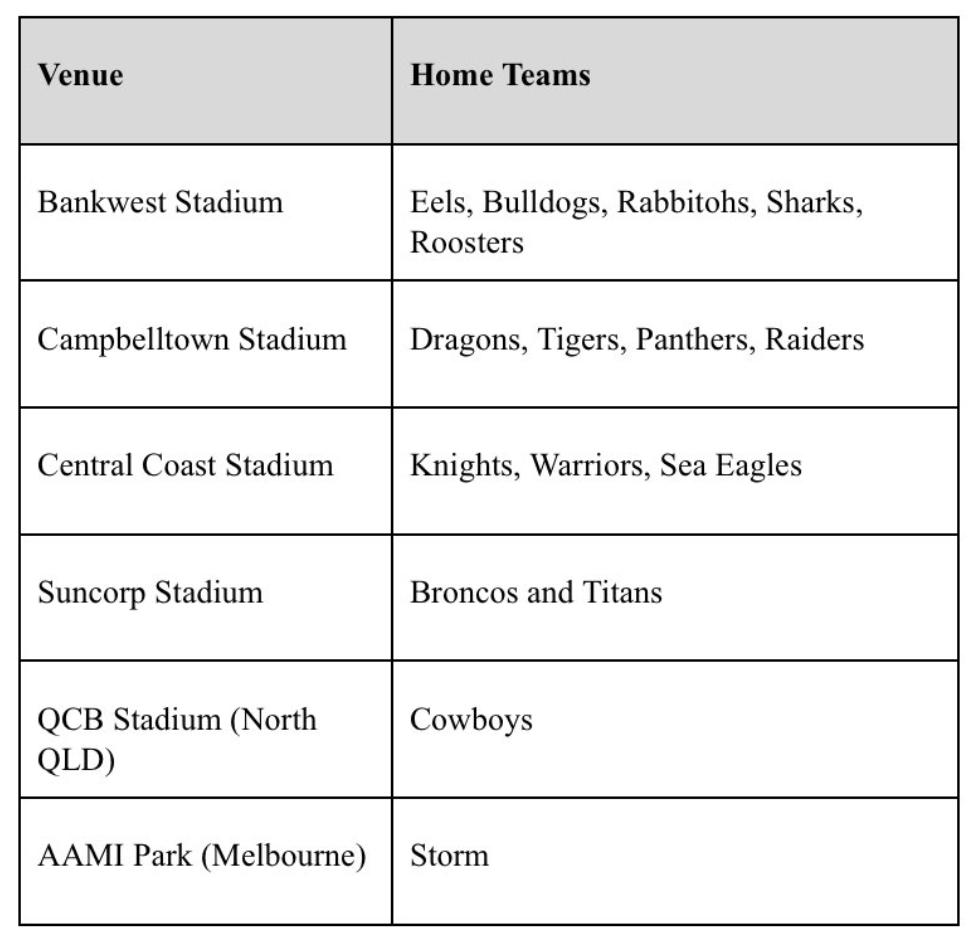 The NRL have released the venues for Rounds 3-9 of the 2020 season.