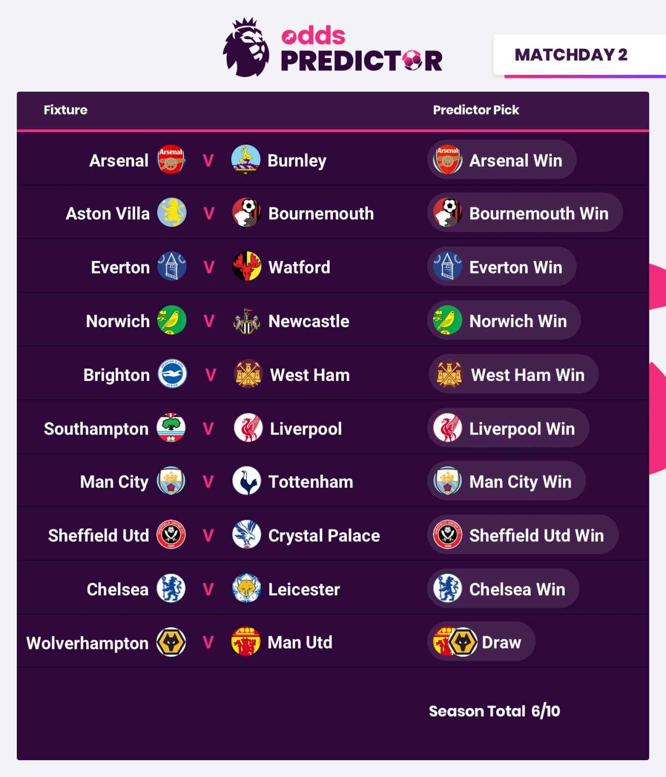 EPL Predictor Picks: Week 2 | Odds