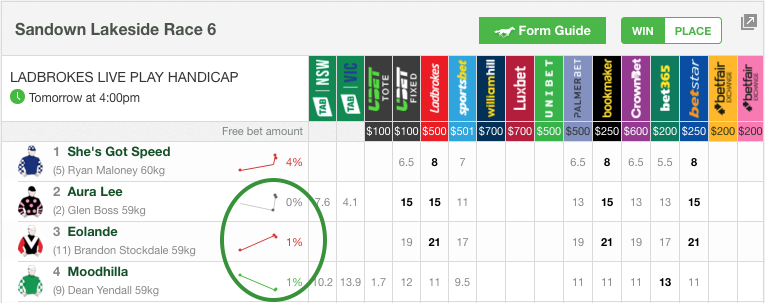 How To Read Betting Flucs