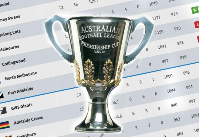 Odds AFL Ladder Predictions